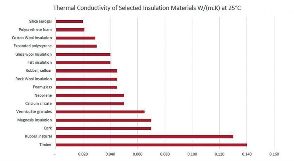 Merancang Sistem Thermal Insulation / Insulasi Panas ...